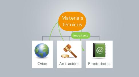 Mind Map: Materiais técnicos