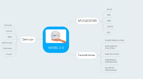 Mind Map: WEBS 2.0