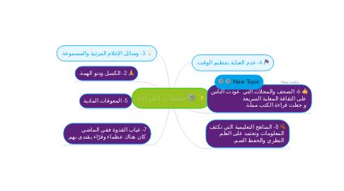 Mind Map: معيقات القراءة