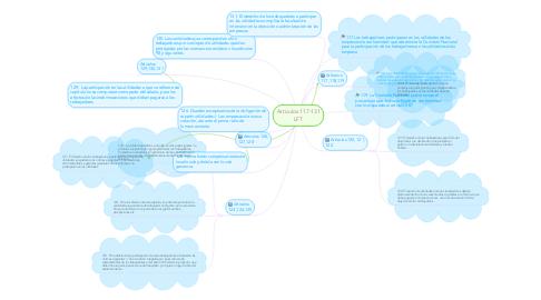 Mind Map: Articulos 117-131 LFT