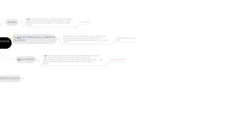 Mind Map: Empleo de Herramientas 2.0