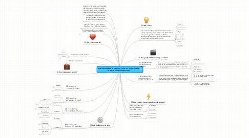 Mind Map: CONCEPTVERSIE Afbakening, rollen en aanpak 7di058 (Contact via @michielpostma)
