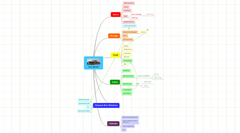 Mind Map: First, Renville