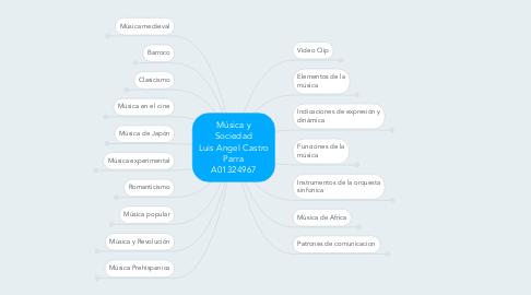 Mind Map: Música y Sociedad Luis Angel Castro Parra A01324967