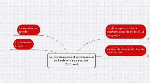 Mind Map: Le développement psychosocial de l'enfant d'âge scolaire  (6-11 ans)