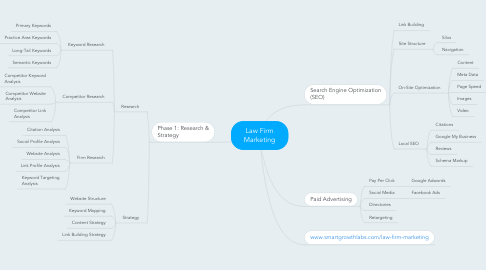 Mind Map: Law Firm Marketing