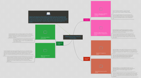 Mind Map: Differentiating Lesson Plans For Third Graders