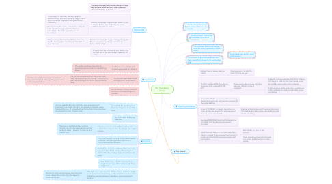 Mind Map: The foundation stones