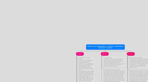 Mind Map: TEMAS DE LAS UNIDADES DEL CURSO DE COMUNIDAD, SOCIEDAD Y CULTURA
