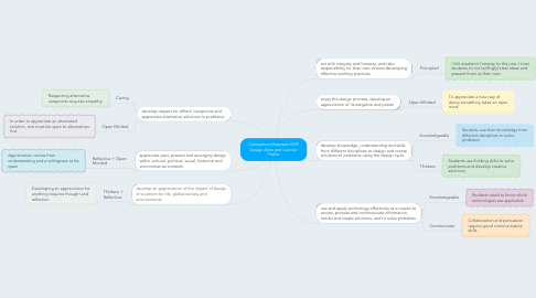 Mind Map: Connections Between MYP Design Aims and Learner Profile