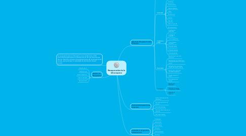 Mind Map: Recuperación de la Información