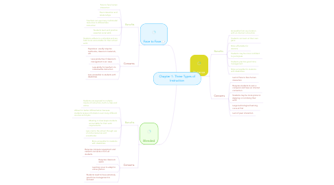 Mind Map: Chapter 1: Three Types of Instruction