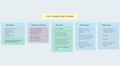 Mind Map: THE FOUNDATION STONES.