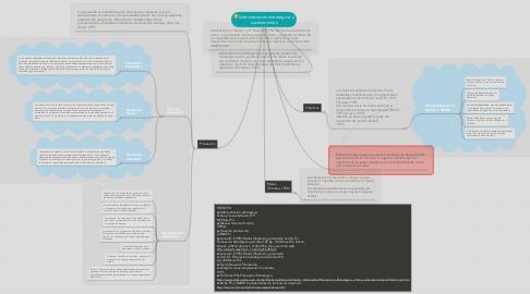 Mind Map: Administración estratégica  y sus elementos