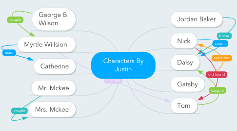 Mind Map: Characters By Justin