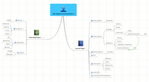 Mind Map: MSc Applied eLearning Phase II