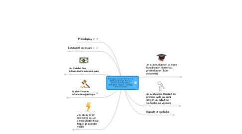 Mind Map: Renseigner, orienter, informer à la Bpi Bureau Sciences humaines (Sciences de l'information, philosophie, religions, sociologie, droit, économie)
