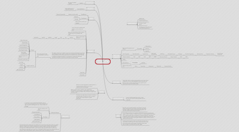 Mind Map: Brand yourself presentation