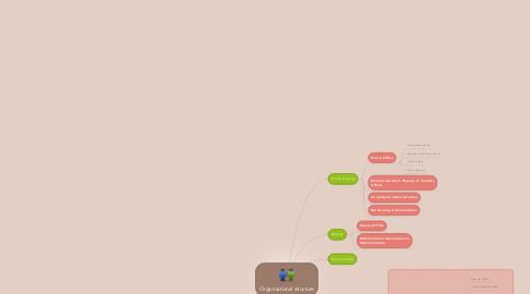 Mind Map: Organizational structure
