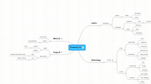 Mind Map: Economy 2.0