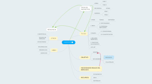 Mind Map: KNOW HOW