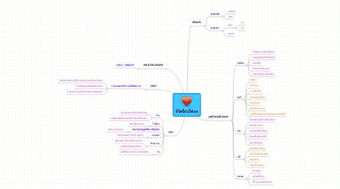 Mind Map: ชีวิตนี้ฉันให้เธอ