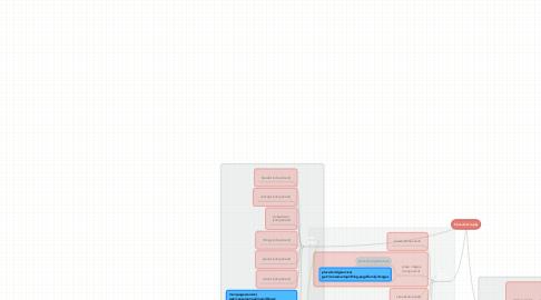 Mind Map: Consumer (app)