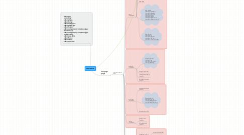 Mind Map: CMS Admin
