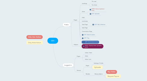 Mind Map: WH