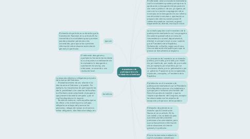 Mind Map: mecanismos de participación en la cuidadania colombiana