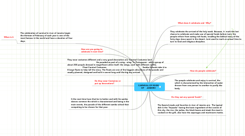 Mind Map: CARNIVAL OF RIVER OF    JANEIRO