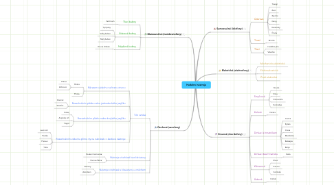 Mind Map: Hudební nástroje
