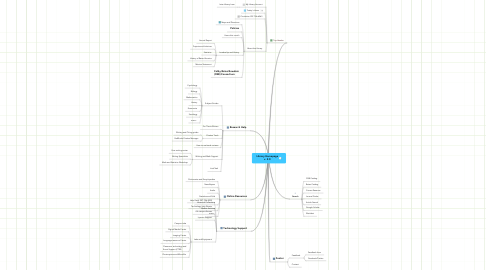 Mind Map: Library Homepage v. 2.0