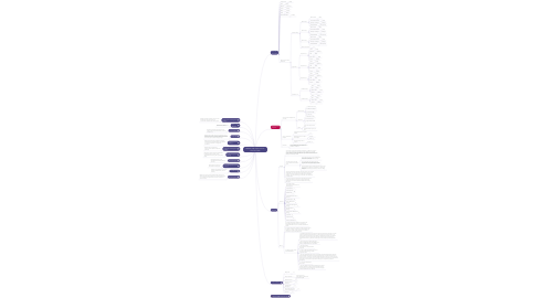 Mind Map: PRINCE2 (TM) Project Initiation  Document (PID)
