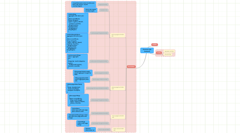 Mind Map: Consumer app (backend)