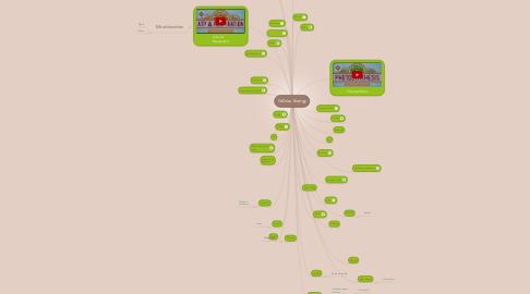 Mind Map: Cellular Energy