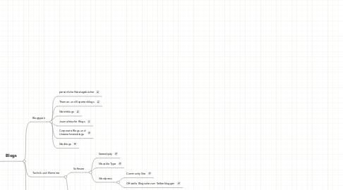 Mind Map: Publizieren im Web Axel Dürkop, trainXL