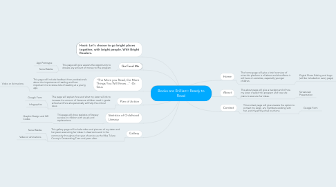 Mind Map: Books are Brilliant: Ready to Read