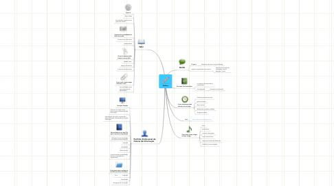 Mind Map: Sintese