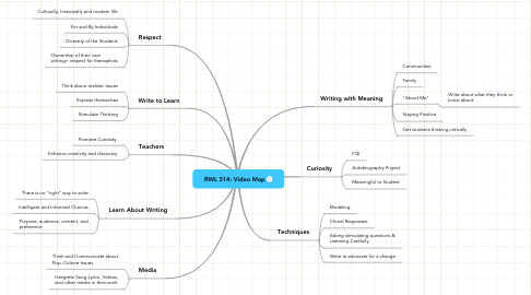 Mind Map: RWL 514: Video Map