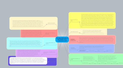 Mind Map: TECNOLOGÍAS DE LA INFORMACION Y COMUNICACION
