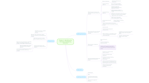 Mind Map: Chapter 6: Identifying the Outcomes and Aligning Instruction