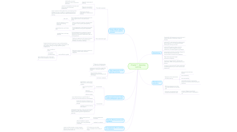 Mind Map: Chapter 7 - Assessing Learning