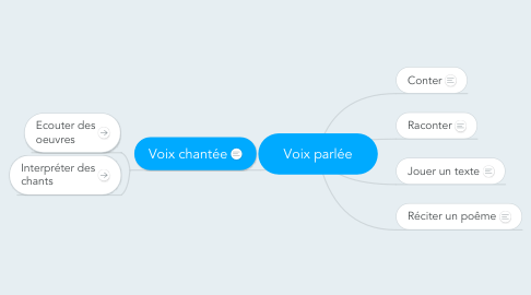 Mind Map: Voix parlée