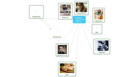 Mind Map: Зависимости и вредные привычки подростков