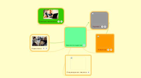 Mind Map: Зависимости подростков