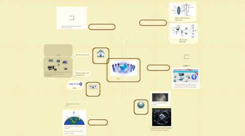 Mind Map: REDES DIGITALES