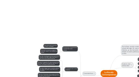 Mind Map: La Novela Contemporánea