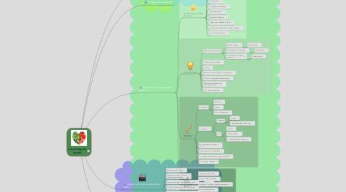 Mind Map: Une entreprise locale!