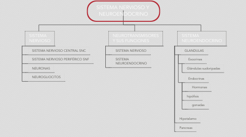 Mind Map: SISTEMA NERVIOSO Y  NEUROENDOCRINO